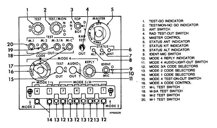 Figure 3-27. Transponder Control Panel (AN/APX-100)