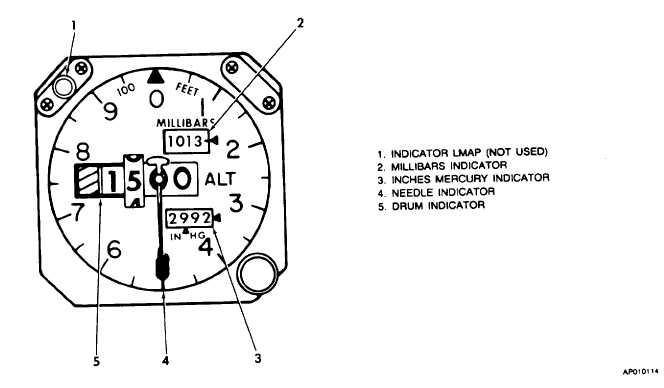 Figure 3-28. Pilot's Encoding Altimeter