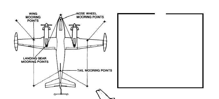 Figure 2-33. Mooring the Aircraft