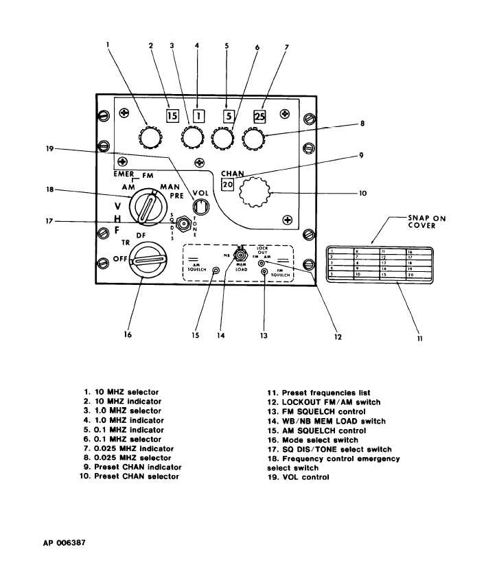 Figure 3-5. VHF AM-FM Control Panel (AN/ARC-186)