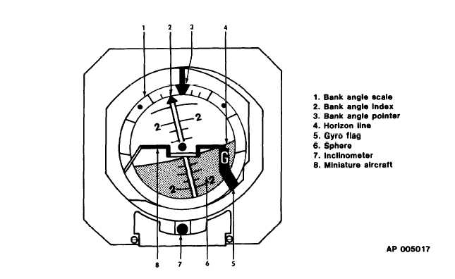Figure 3-13. Copilots Gyro Horizon Indicator (GH-14B)