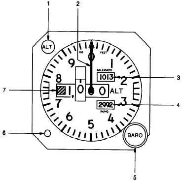 Figure 3-29. Copilots Encoding Altimeter