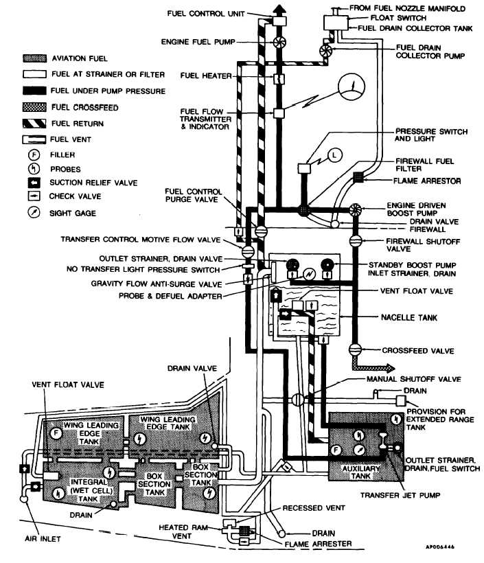 Figure 2-13. Fuel System Schematic