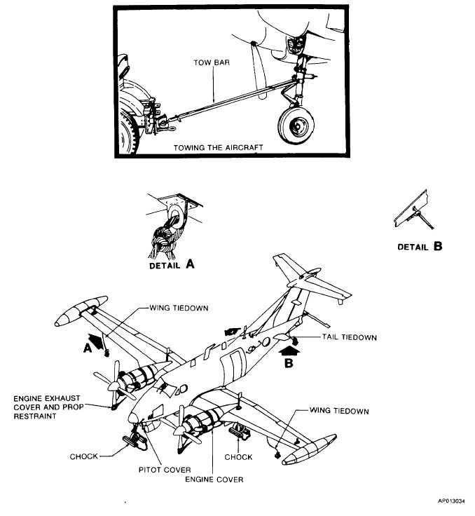 Figure 2-34. Parking, Covers, Ground Handling, and Towing