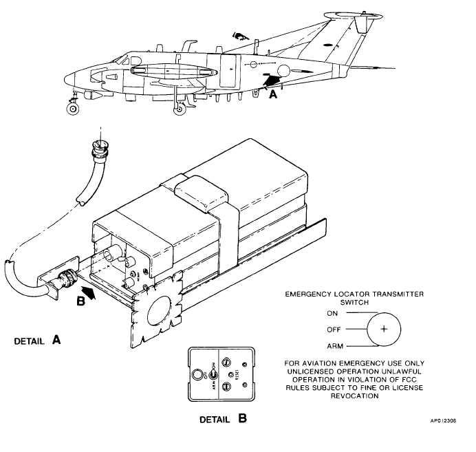 Figure 3-6. Emergency Locator Transmitter