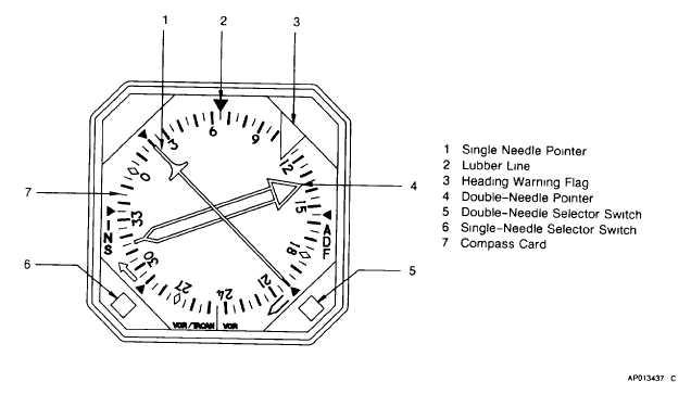Figure 3-7. Radio Magnetic Indicator