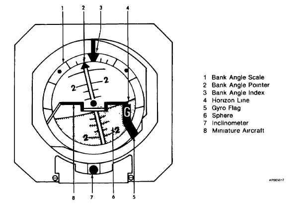 Figure 3-11. Copilots Gyro Horizon Indicator (GH-14B)