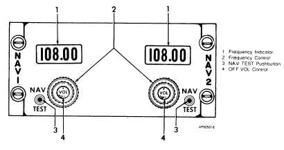 Figure 3-15. Navigation Receiver Control Unit