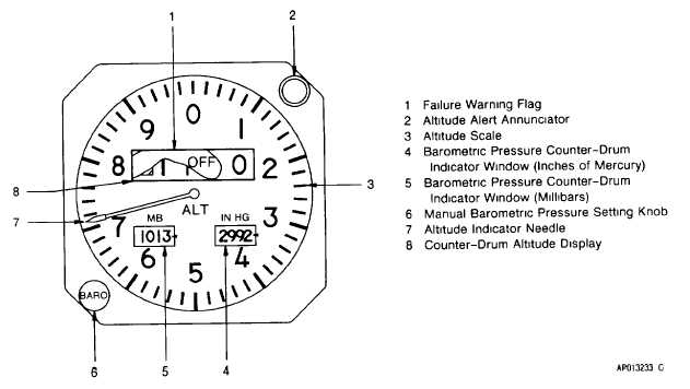 Figure 3-26. Pilots Altitude Indicator (BA-141)