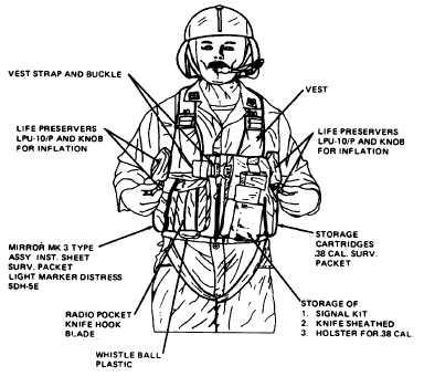 Figure 1-2. Survival Vest Kit