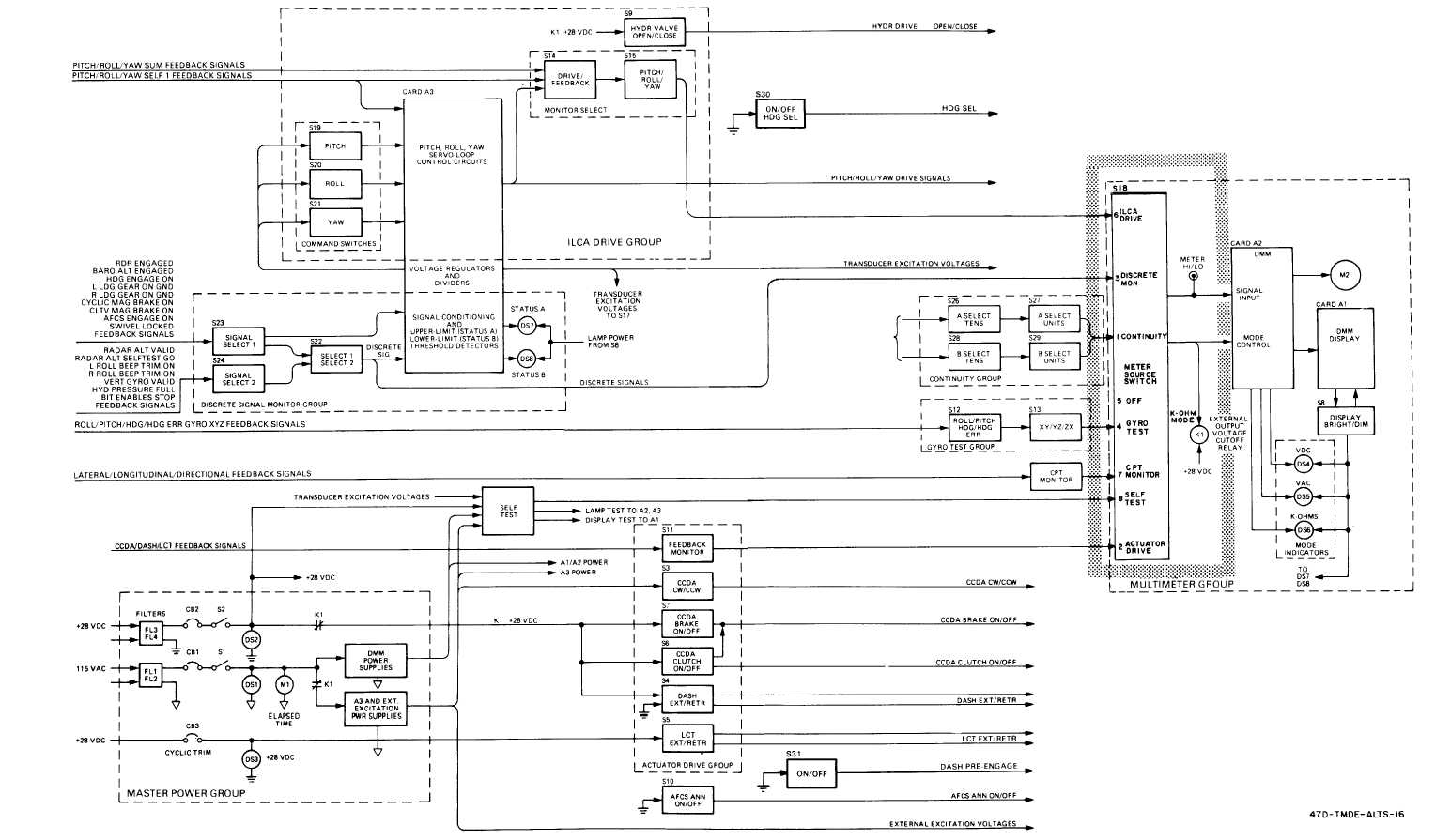 FO-1. A FCS Line Test Set Block Diagram