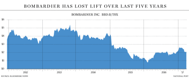 Summary Bombardier S On Going 5 Year Transformation Plan