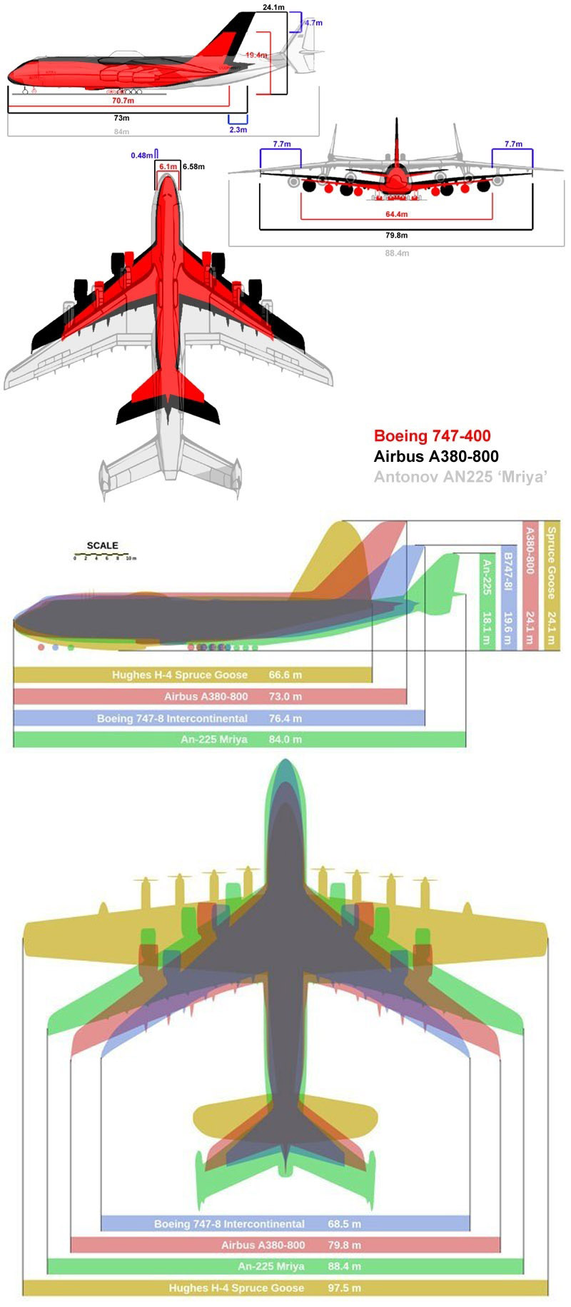 Antonov An-225 Mriya : antonov, an-225, mriya, Antonov, An-225, World's, Largest, Aircraft, Blowing, Facts, Aviation, Humor