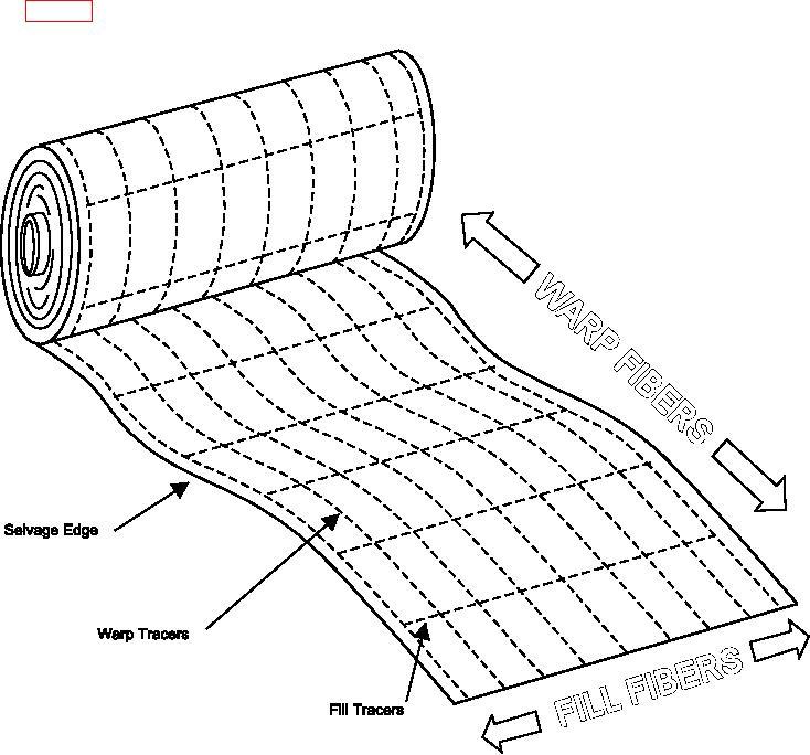 Figure 4-5. Warp vs. Fill Fibers in a Roll of Fabric