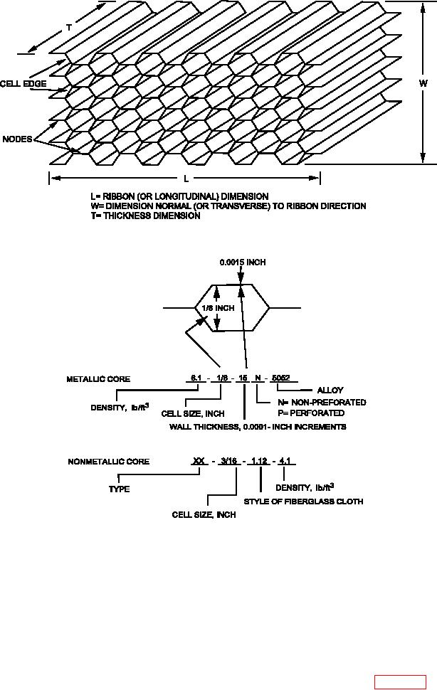 Figure 4-13. Honeycomb Core Orientation and Nomenclature