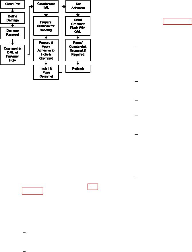 Figure 7-61. Process Flow Diagram for Fastener Hole Repair