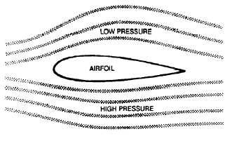 Figure 1-2. Airfoil features