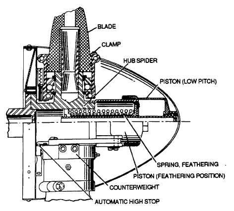 Figure 2-2. Hartzell Constant-Speed Propellor