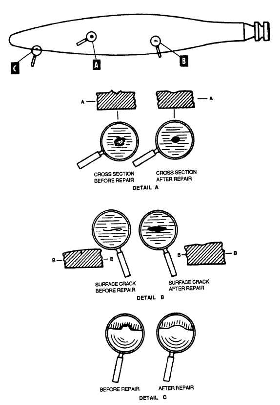Figure 2-3. Repair Of Surface Defects