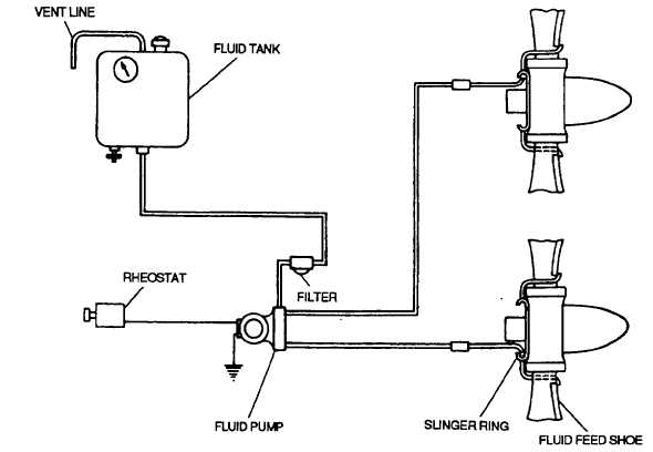 Propeller Preservation and Storage