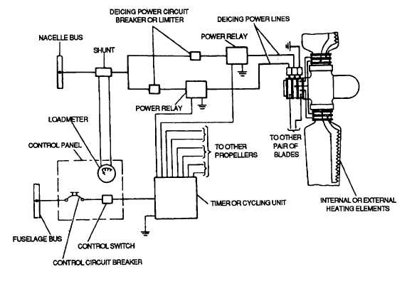 Figure 2-13. Typical Electrical Deicing System