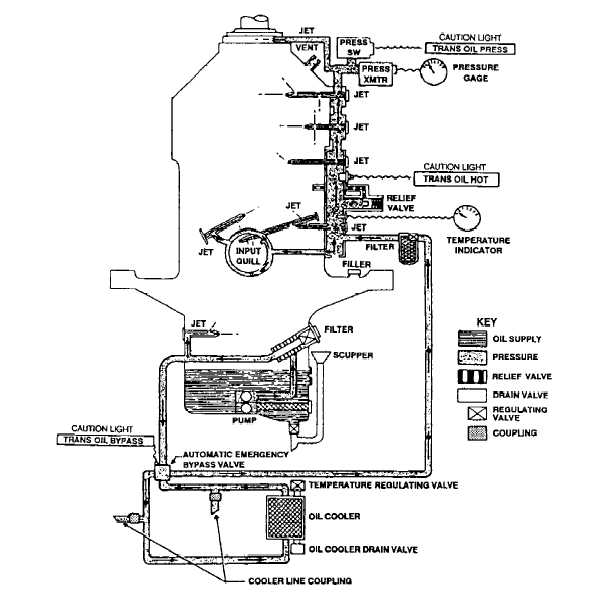 Main Transmission Oil System