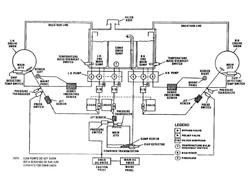 FIGURE 3-3.M. COMBINING TRANSMISSION OIL SYSTEM SCHEMATIC