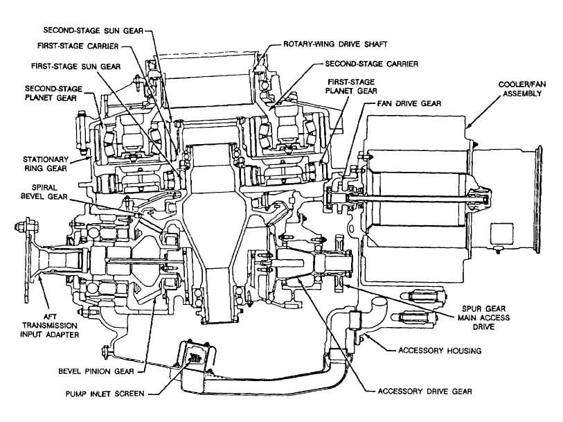 FIGIRE 3-3.O. SECTIONAL VIEW OF AFT TRANSMISSION.