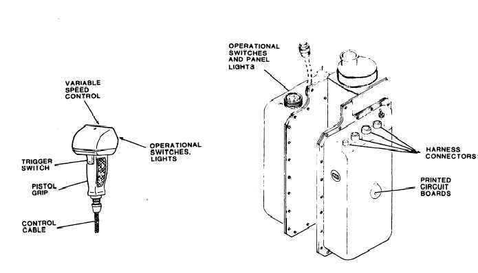 Figure 1-6. Control Panel and Pendant Assemblies