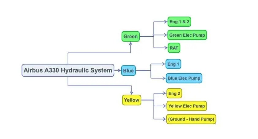 Airbus A330 Hydraulic System Layout - Green Blue Yellow Systems