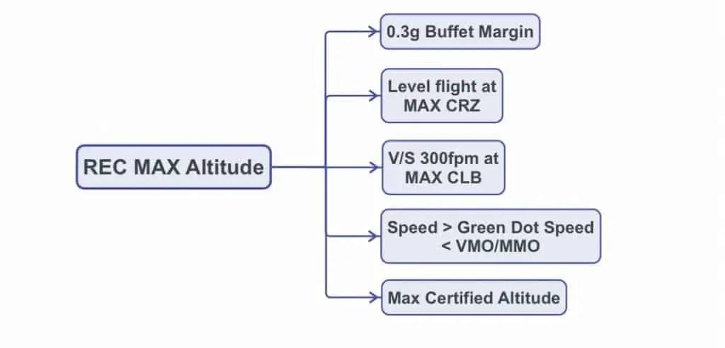 Airbus REC MAX ALT: Recommended Maximum Altitude conditions.