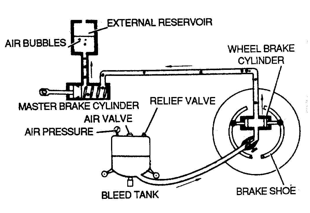 Wheel Maintenance.