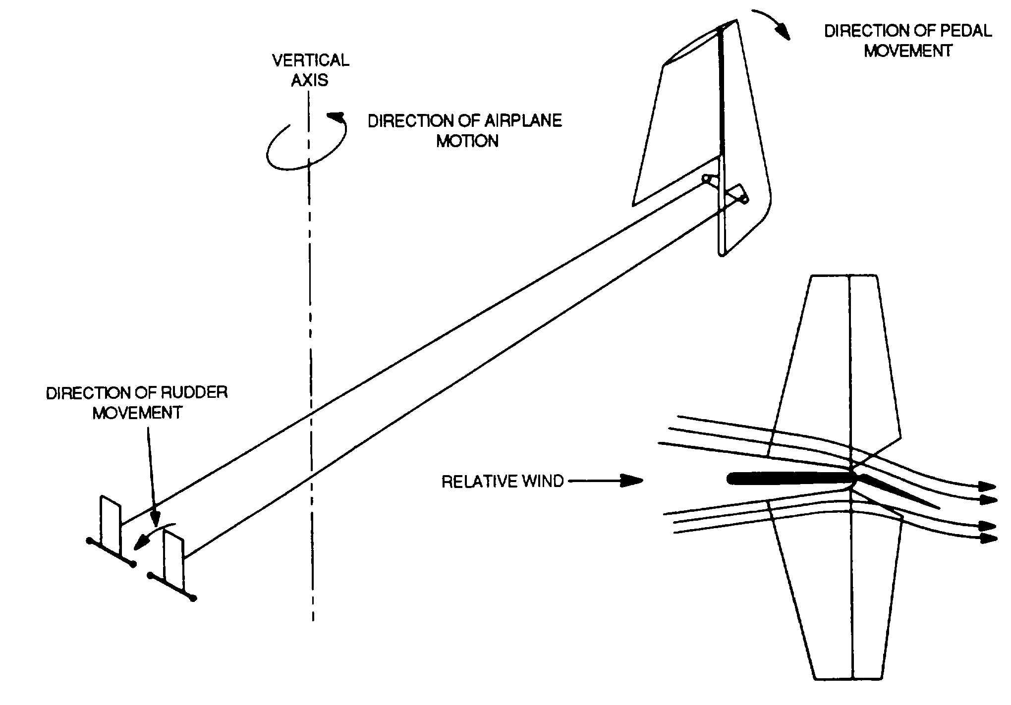 Figure 9-15. Rudder Actlon