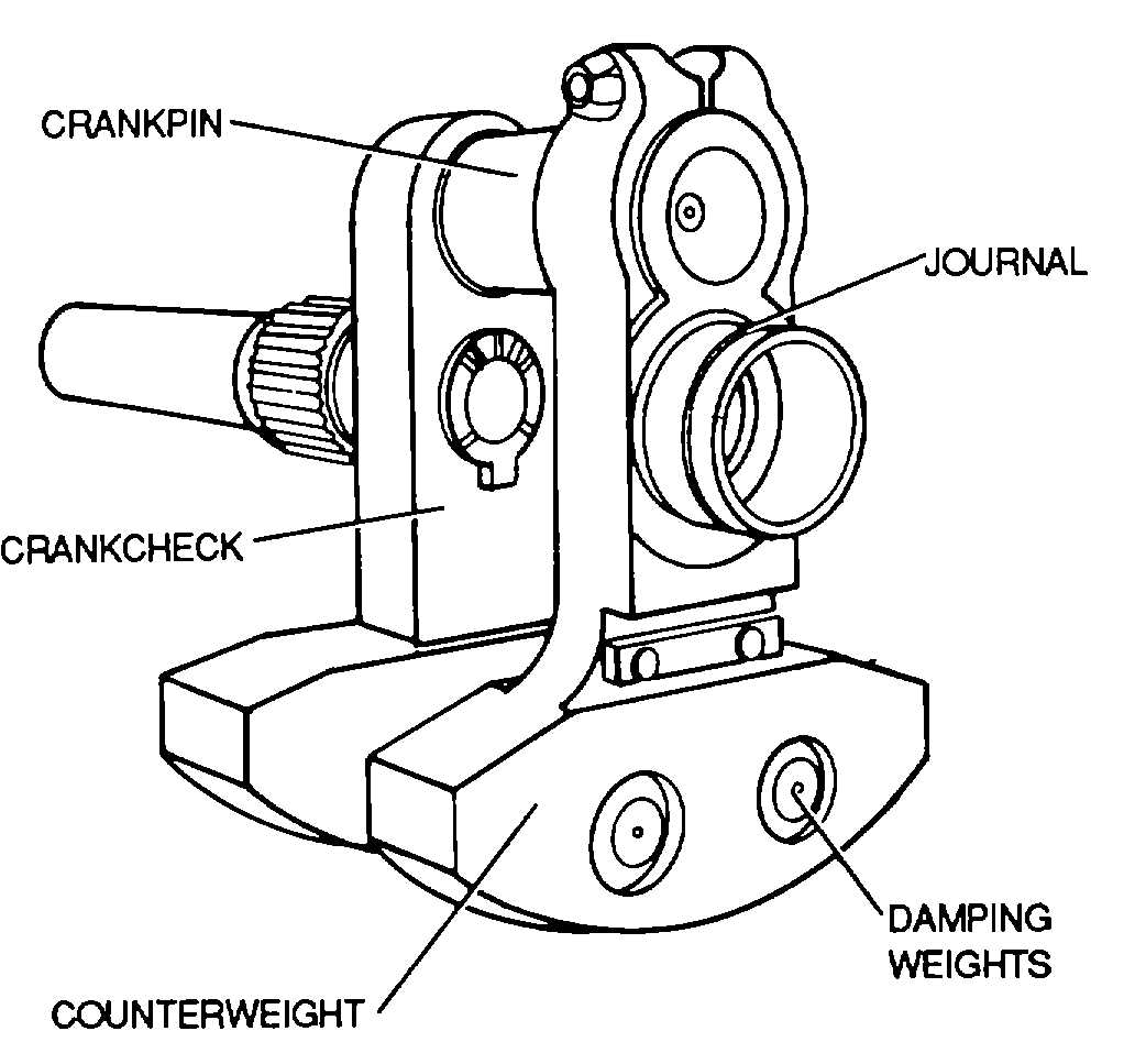 Figure 7 7 Radial Type Crankshaft Single Throw