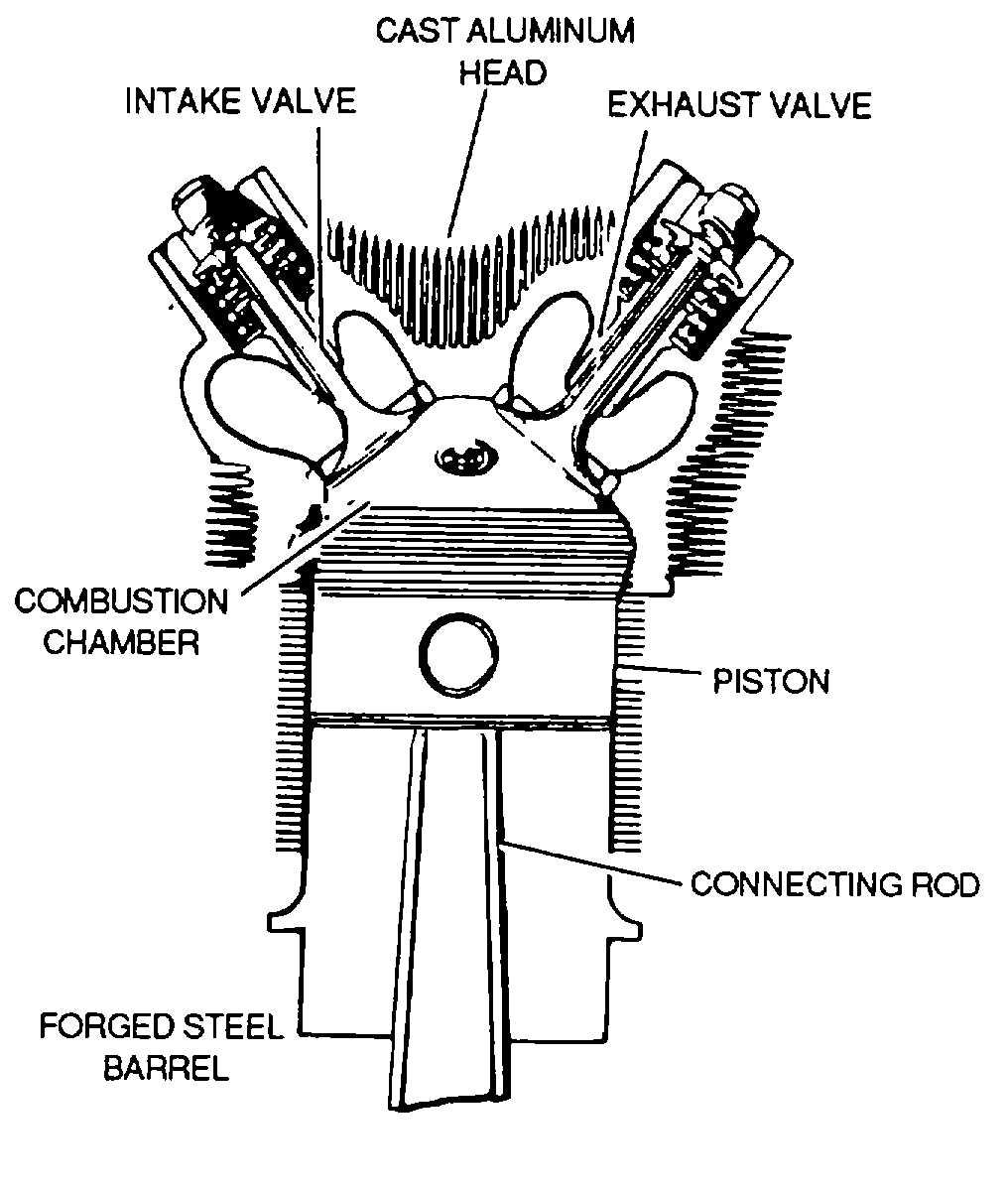 Figure 7-11. Cylinder Assembly
