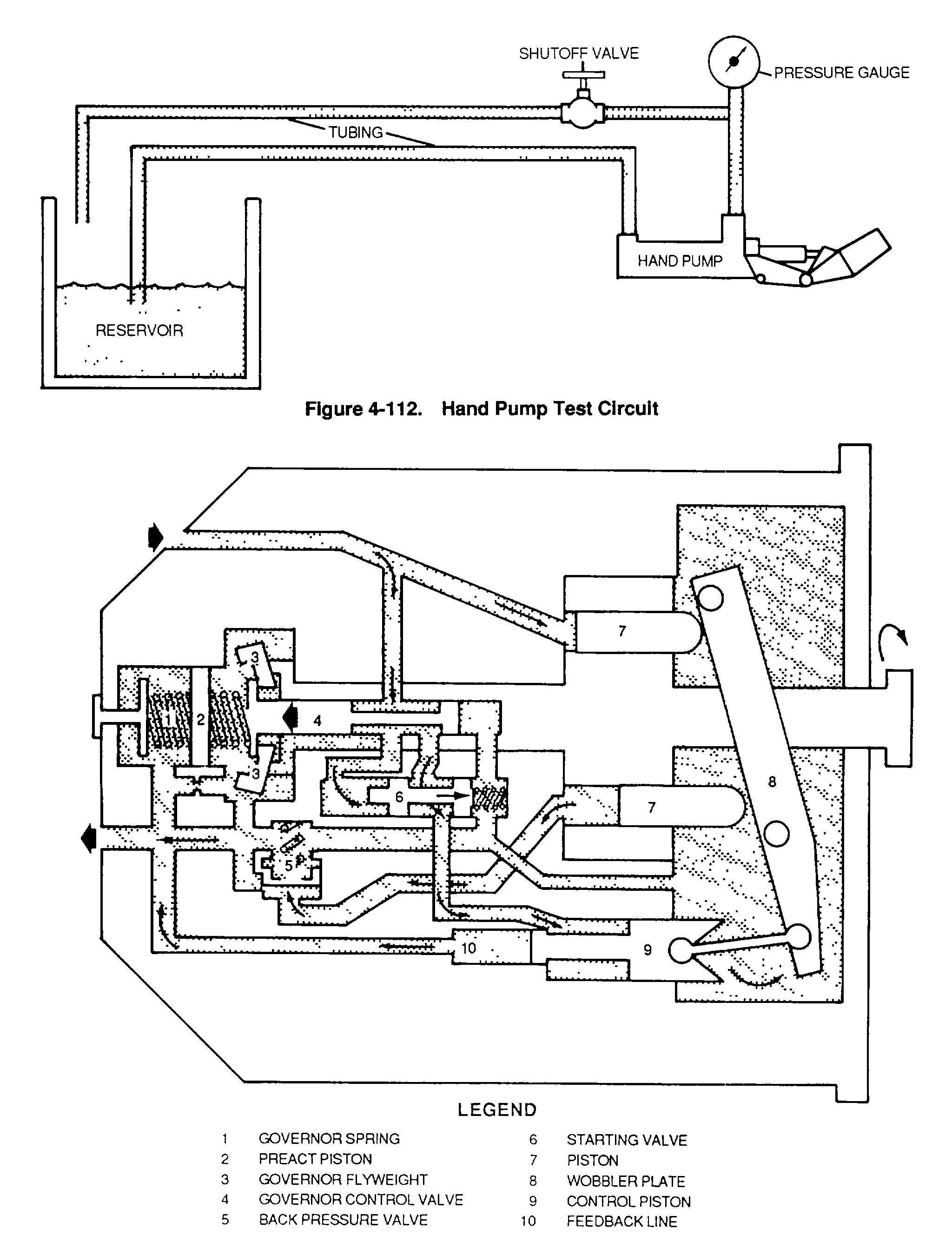 Figure 4-112. Hand Pump Test Circuit