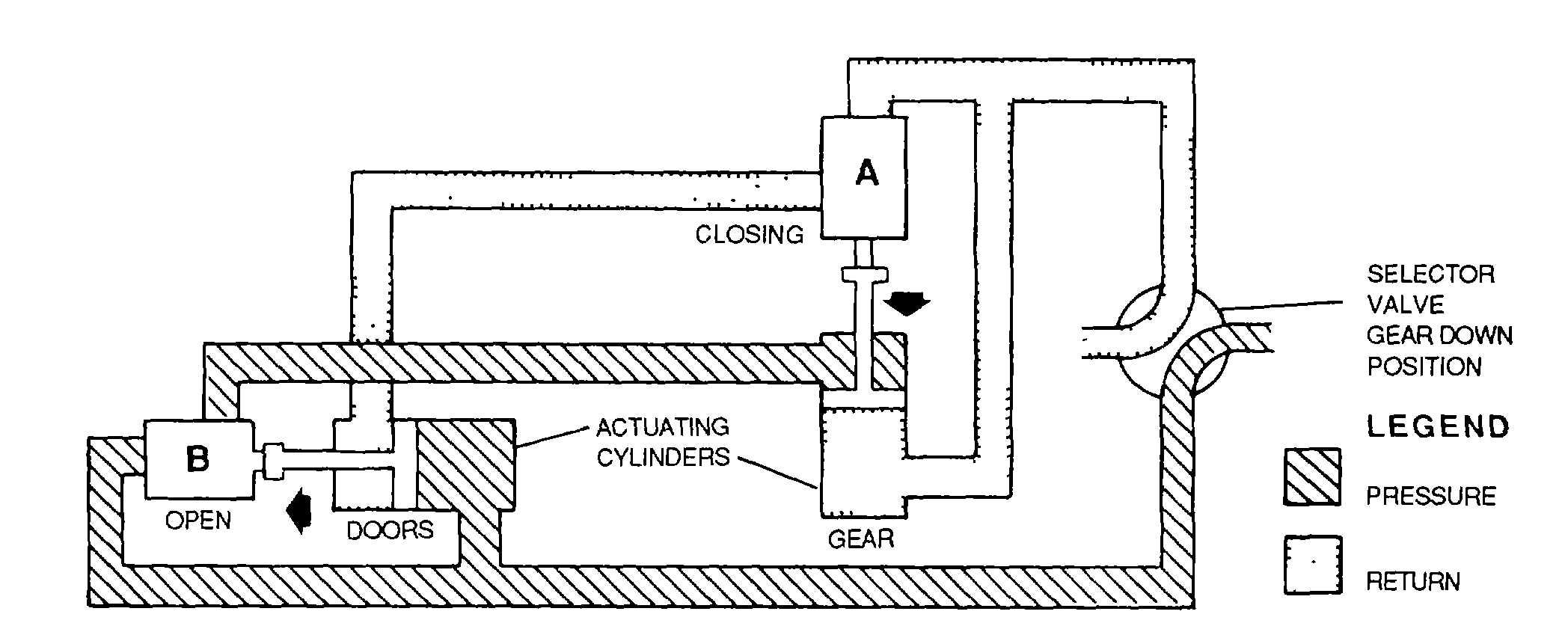 Figure 4 129 Landing Gear System Using Mechanically