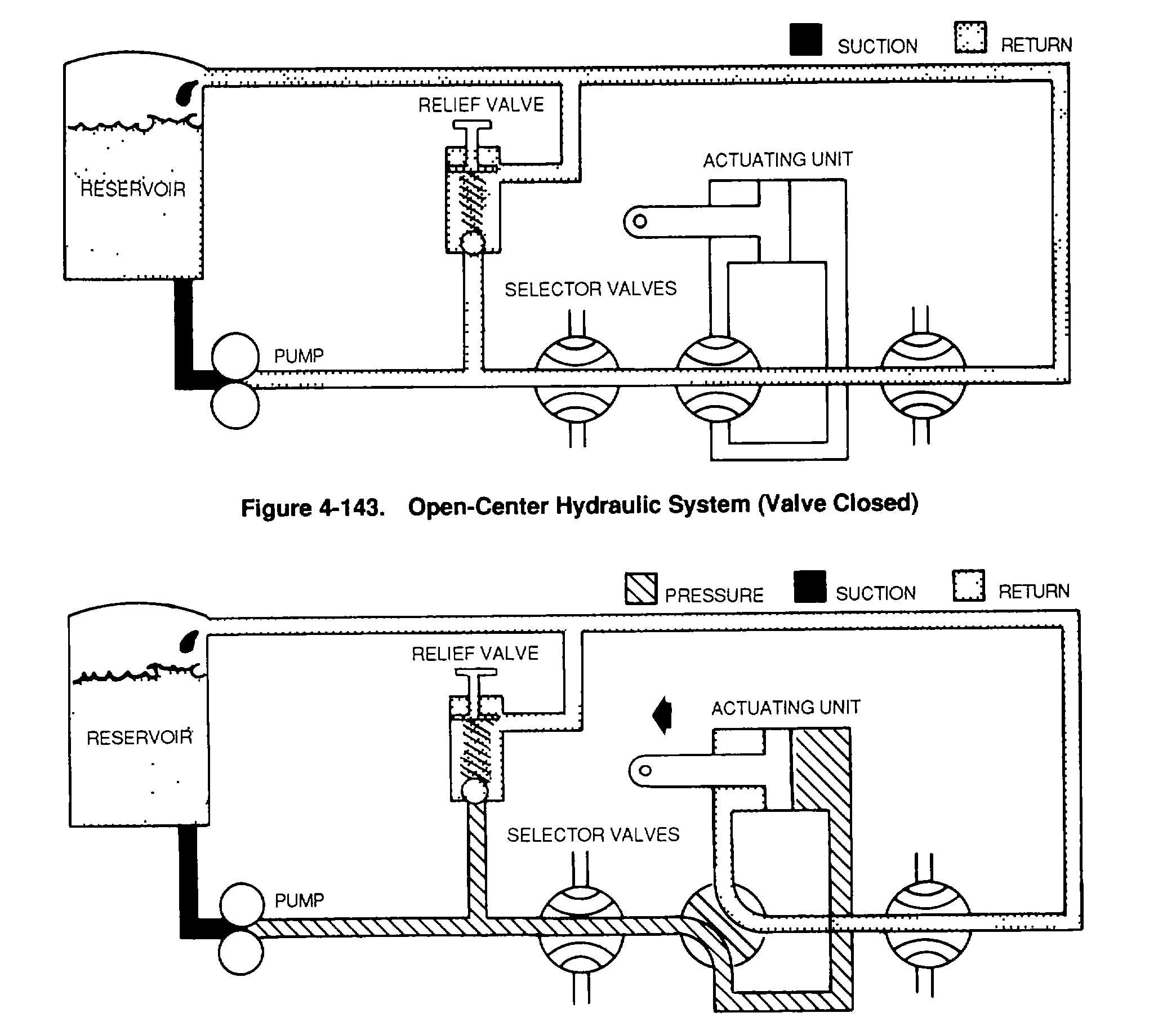 spooling in operating system with diagram of adaptive immune response flow figure 4 143 open center hydraulic valve closed
