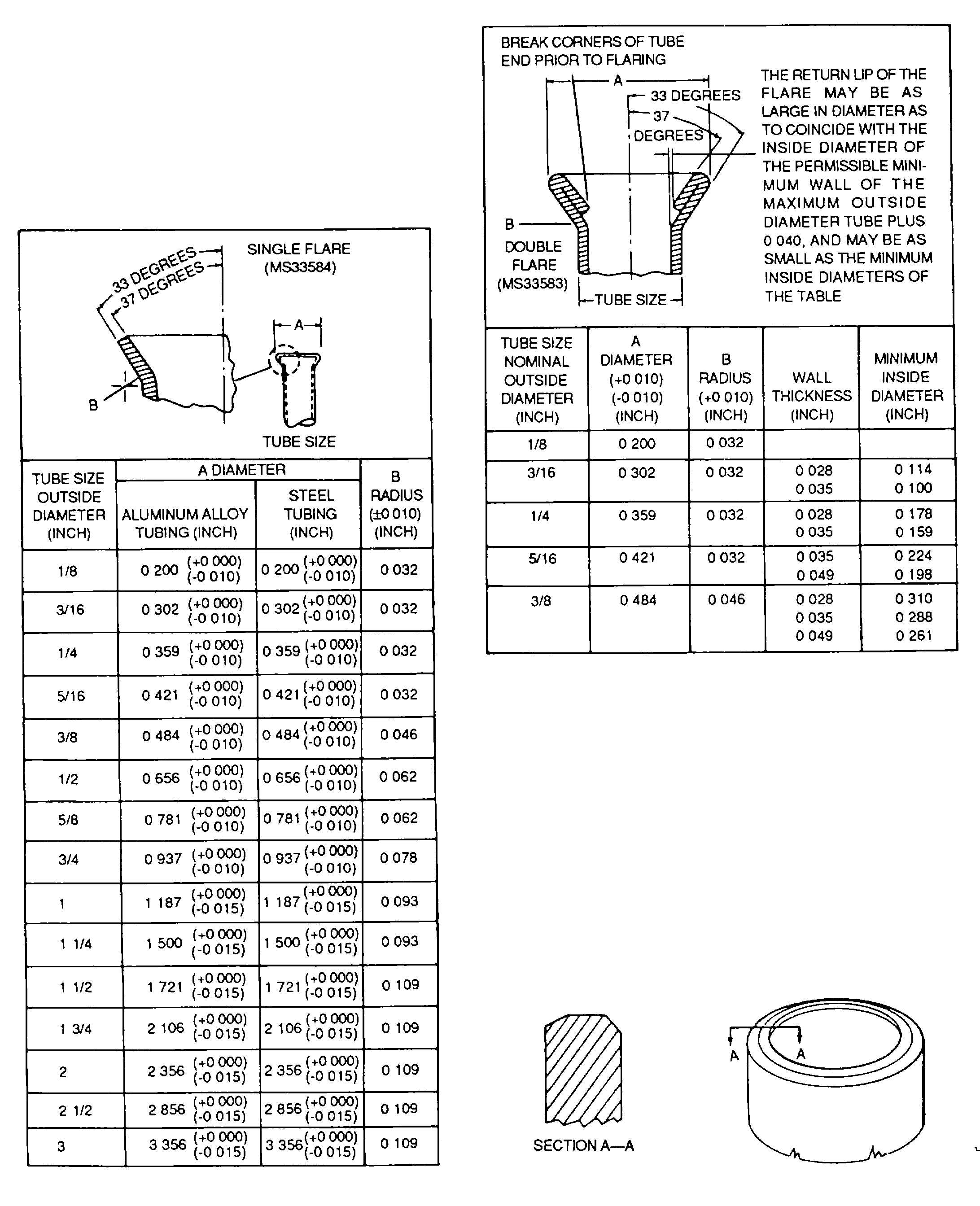 Figure 4-7. Dimensions for Single-Flared Tubing