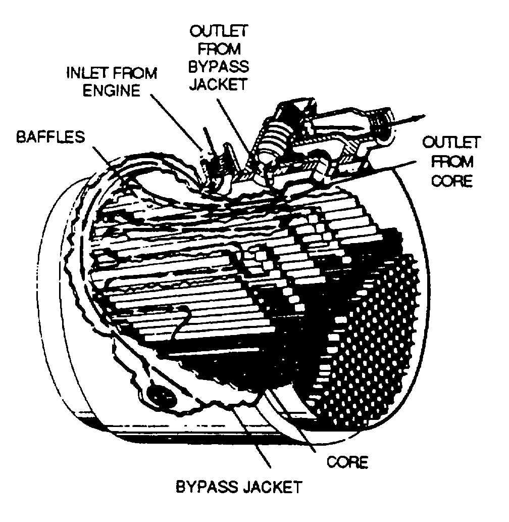Figure 3-10. Reciprocating Engine Oil Cooler