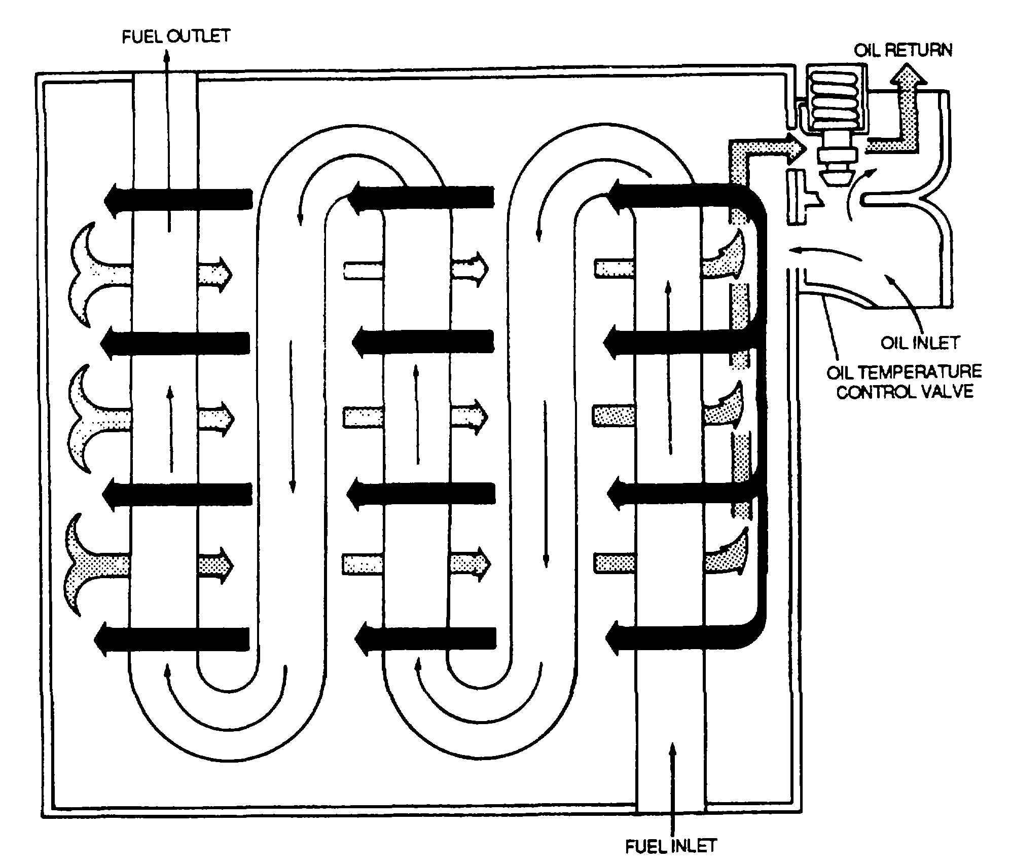 Figure 3-11. Turbine Engine Fuel/Oil Heat Exchanger Cooler