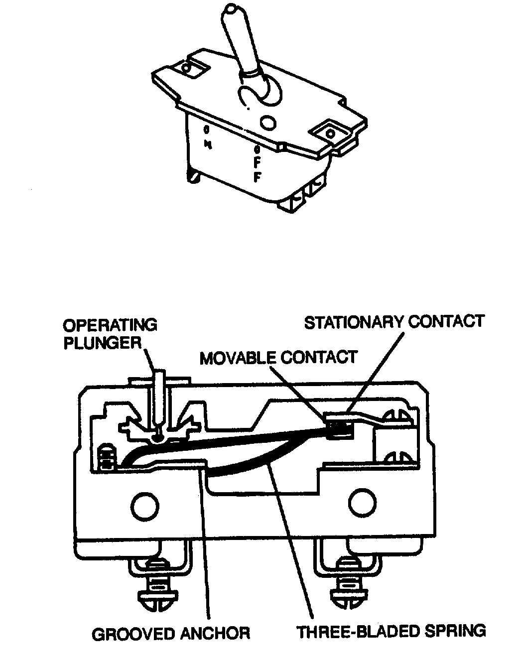 Figure 3-11. Microswitch