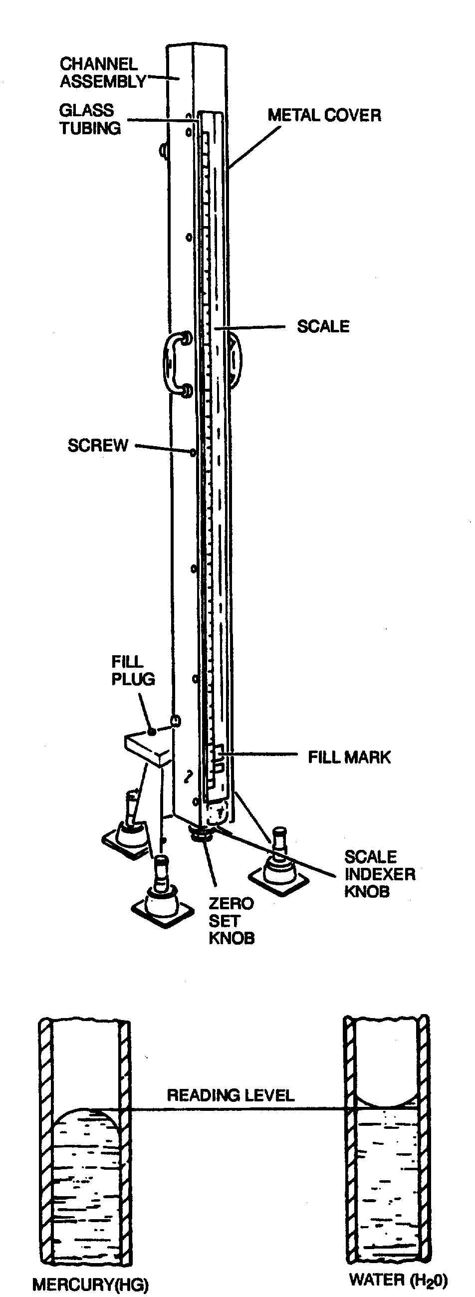 Figure 4-1. Manometer
