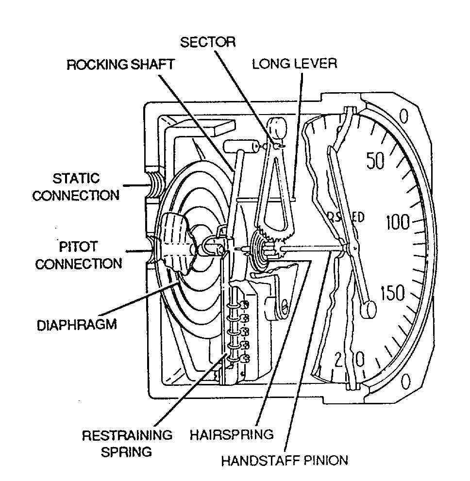 Figure 4-11. Airspeed Indicator