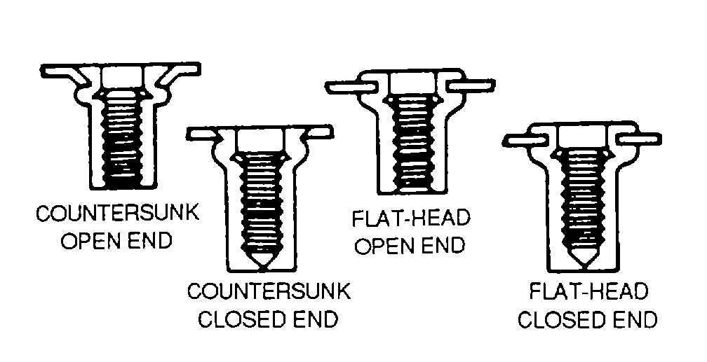Figure 2-58. Rivnut Types