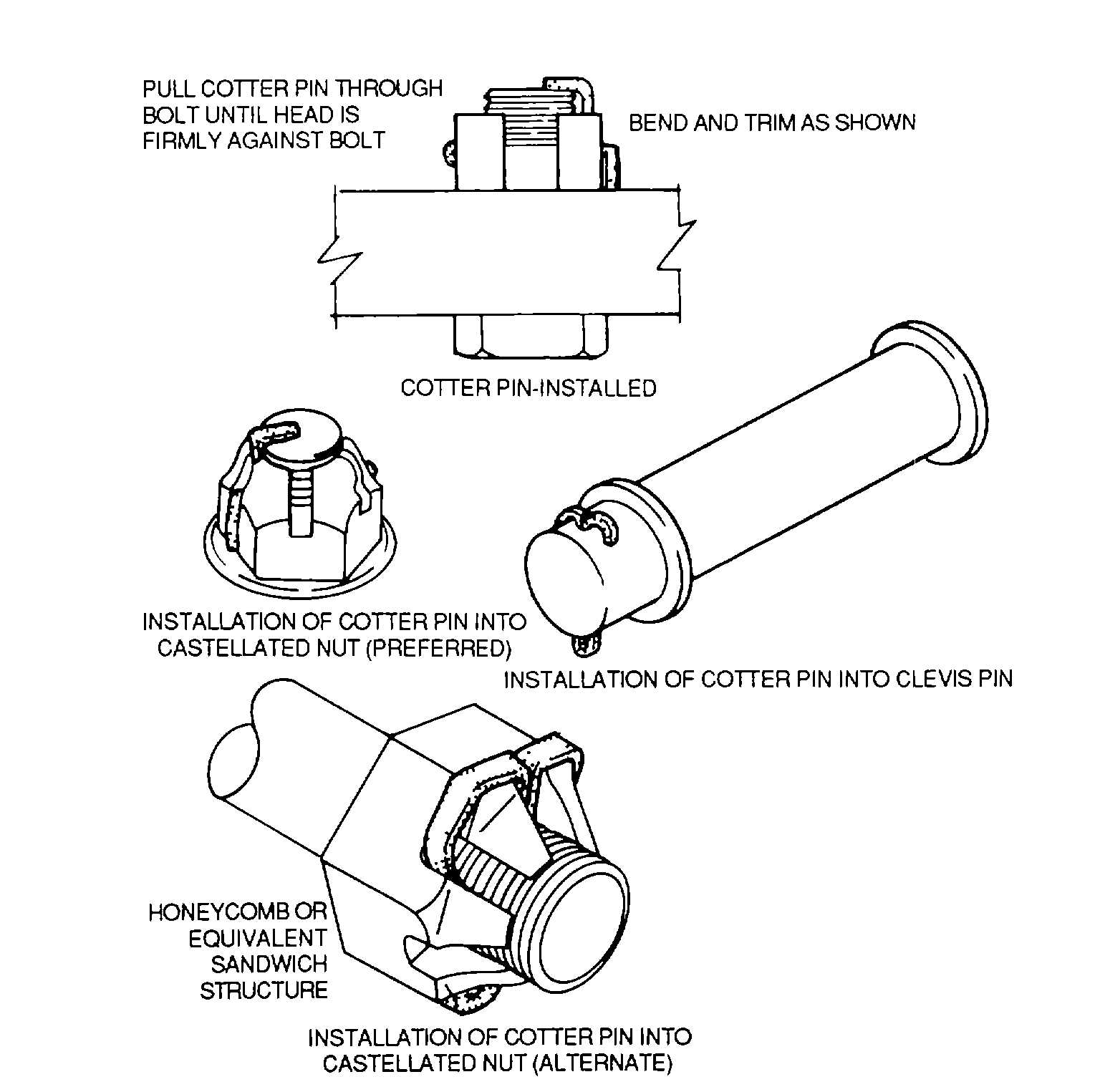 Figure 2 77 Cotter Pin Installation