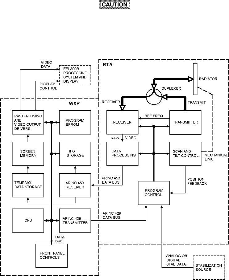 Figure 3-12. TWR-850 Weather RADAR Functional Block Diagram