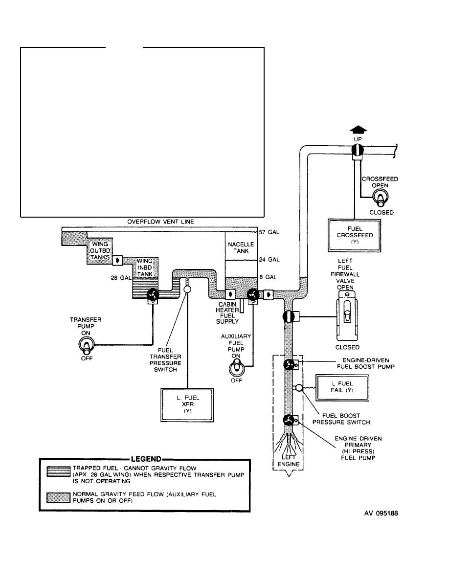 Figure 2-14. Gravity Fuel Flow.