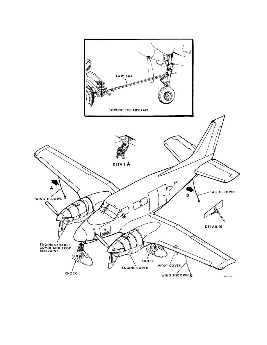 Figure 2-25. Parking, Covers, Ground Handling and Towing