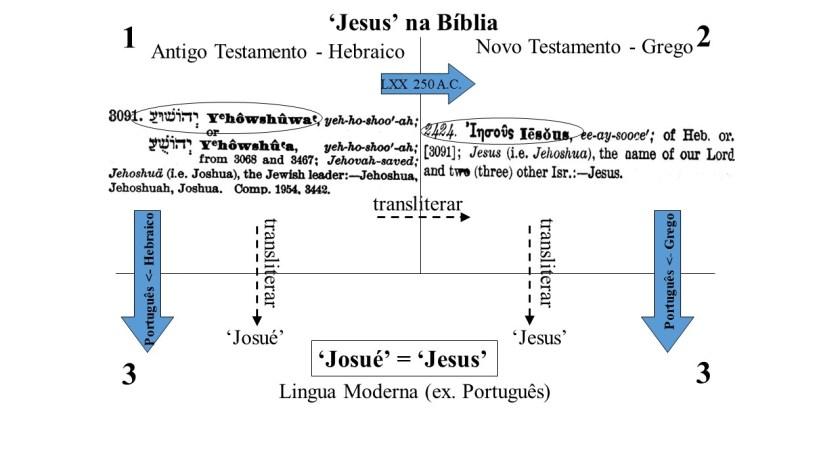 'Josué' = 'Jesus'. Ambos vêm do nome hebraico 'Yhowshuwa'
